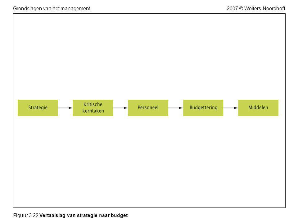 2007 © Wolters-NoordhoffGrondslagen van het management Figuur 3.22 Vertaalslag van strategie naar budget