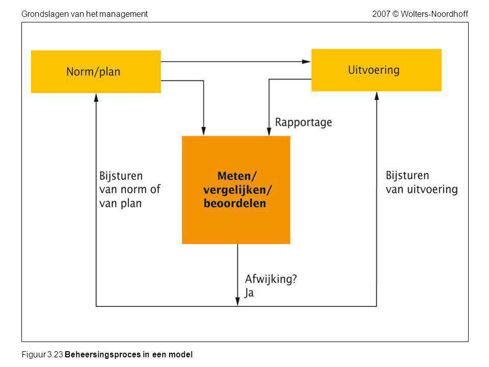 2007 © Wolters-NoordhoffGrondslagen van het management Figuur 3.23 Beheersingsproces in een model