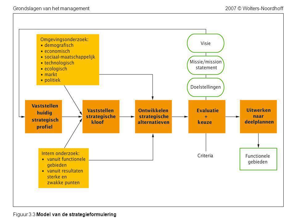 2007 © Wolters-NoordhoffGrondslagen van het management Figuur 3.3 Model van de strategieformulering