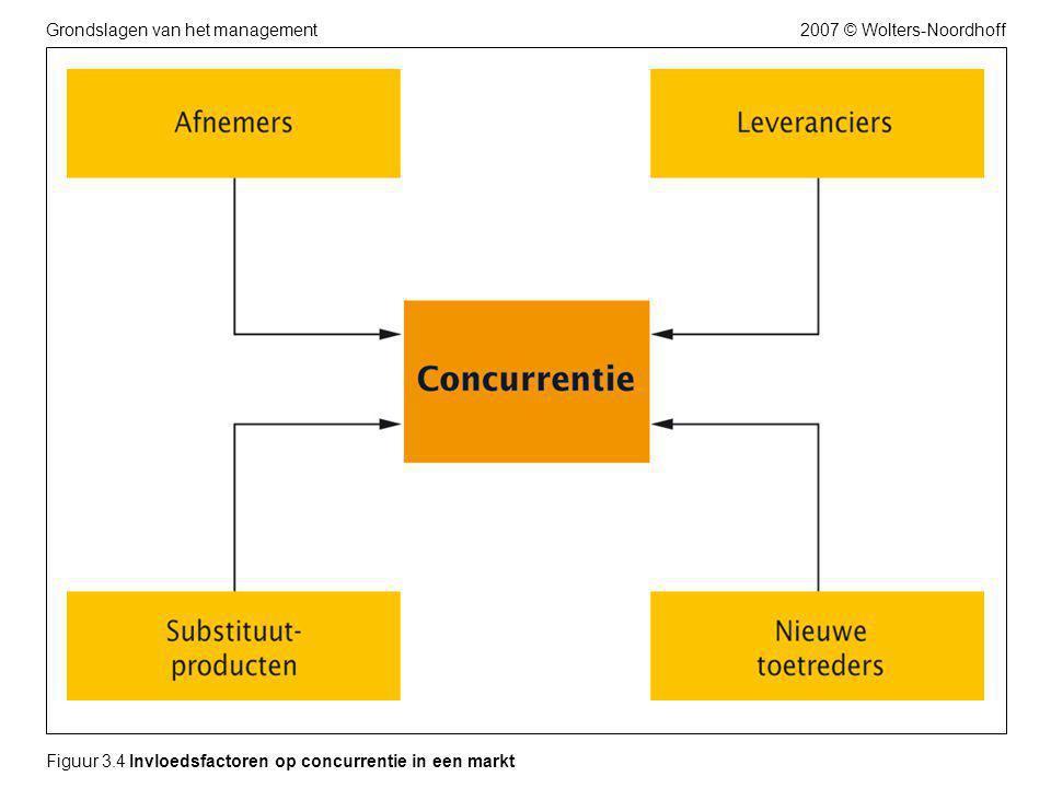 2007 © Wolters-NoordhoffGrondslagen van het management Figuur 3.4 Invloedsfactoren op concurrentie in een markt
