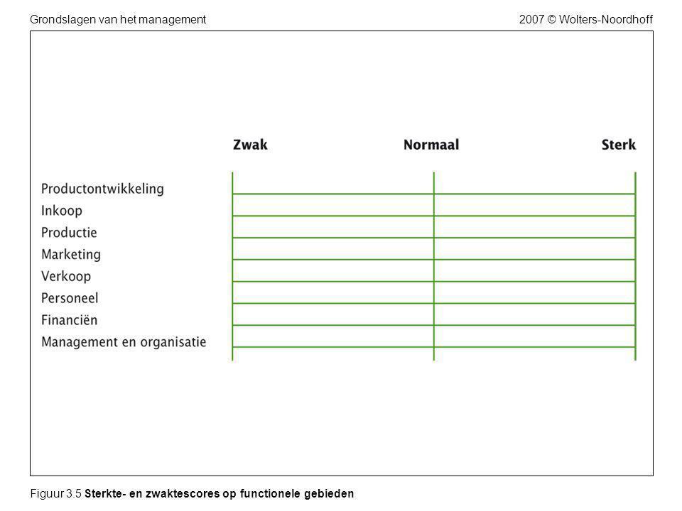 2007 © Wolters-NoordhoffGrondslagen van het management Figuur 3.5 Sterkte- en zwaktescores op functionele gebieden