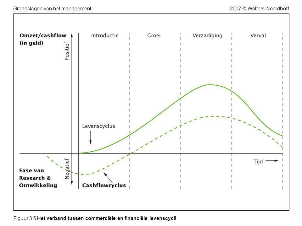 2007 © Wolters-NoordhoffGrondslagen van het management Figuur 3.6 Het verband tussen commerciële en financiële levenscycli