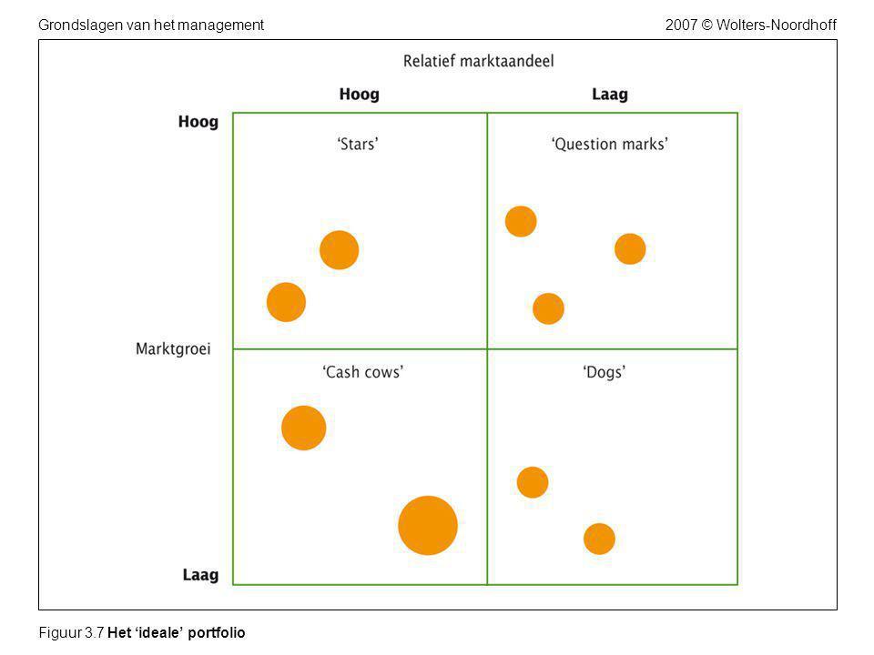 2007 © Wolters-NoordhoffGrondslagen van het management Figuur 3.8 Normale verloop van een product/marktcombinatie