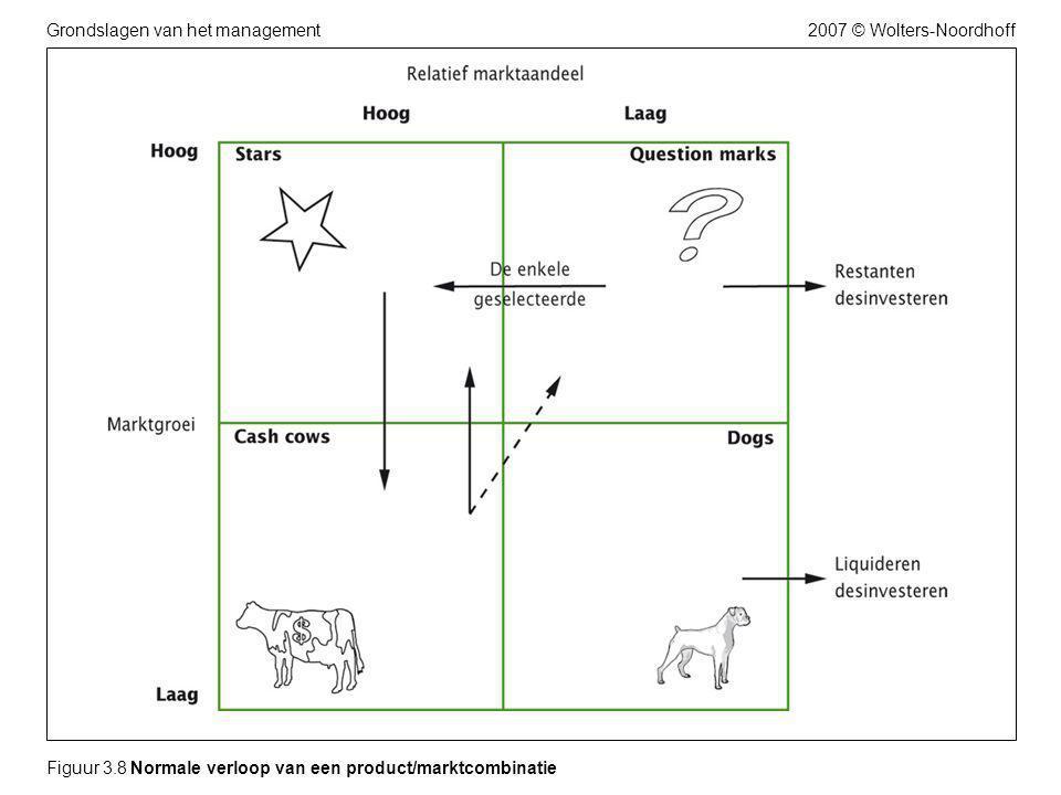 2007 © Wolters-NoordhoffGrondslagen van het management Figuur 3.9 De beleidsmatrix