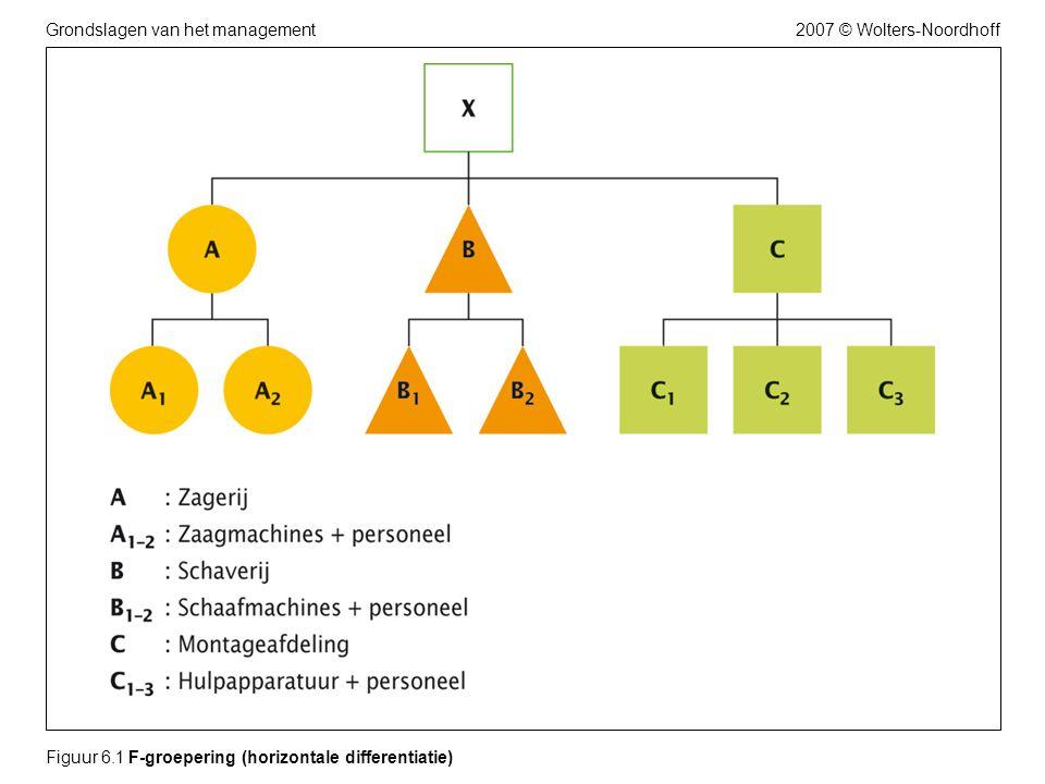 2007 © Wolters-NoordhoffGrondslagen van het management Figuur 6.1 F-groepering (horizontale differentiatie)