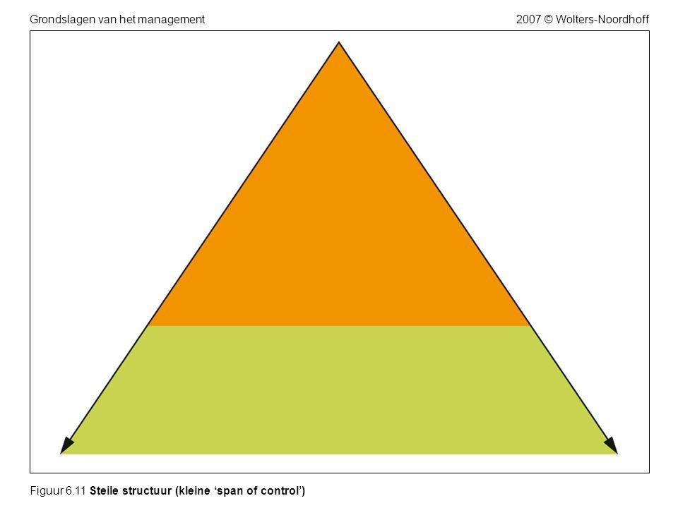 2007 © Wolters-NoordhoffGrondslagen van het management Figuur 6.11 Steile structuur (kleine 'span of control')