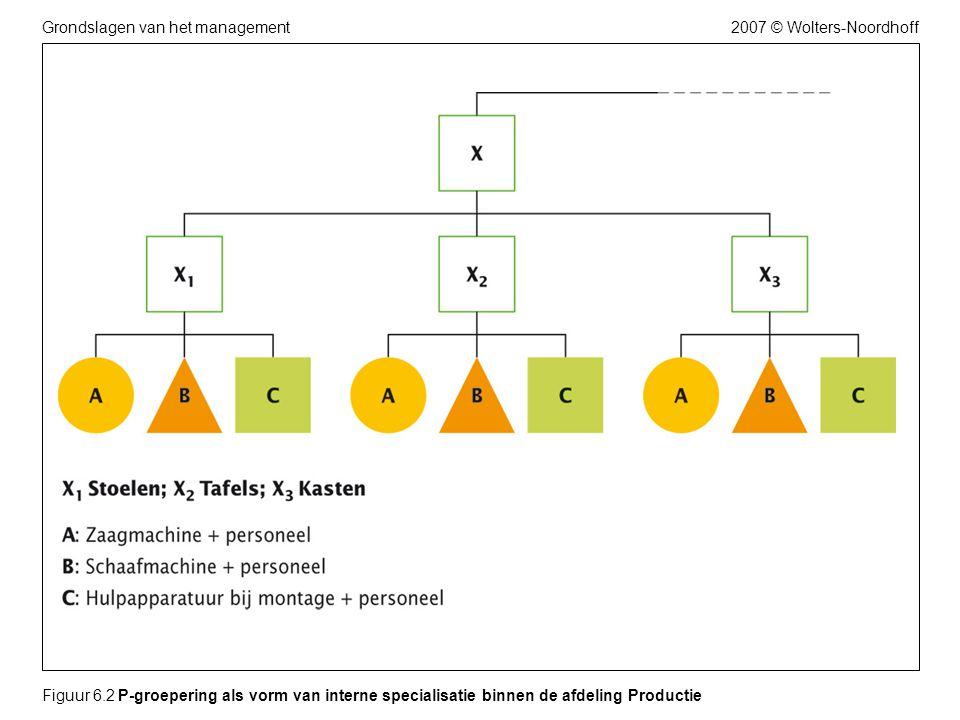 2007 © Wolters-NoordhoffGrondslagen van het management Figuur 6.2 P-groepering als vorm van interne specialisatie binnen de afdeling Productie