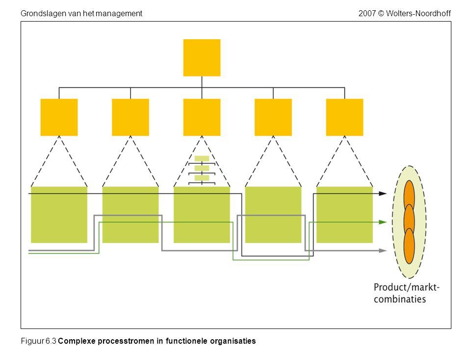 2007 © Wolters-NoordhoffGrondslagen van het management Figuur 6.14 Veranderingsproces in fasen