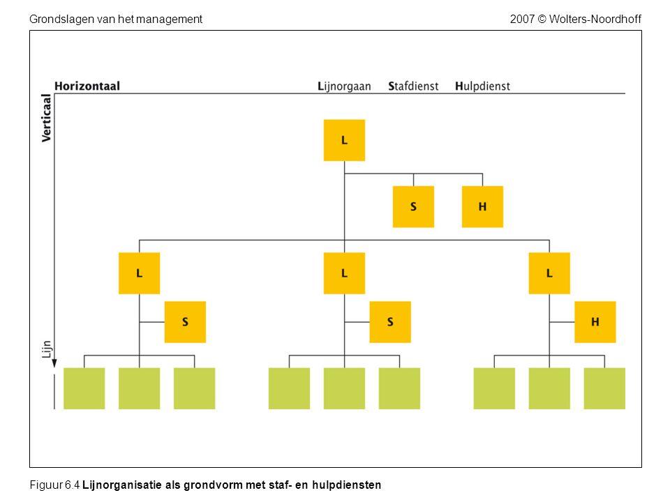 2007 © Wolters-NoordhoffGrondslagen van het management Figuur 6.4 Lijnorganisatie als grondvorm met staf- en hulpdiensten