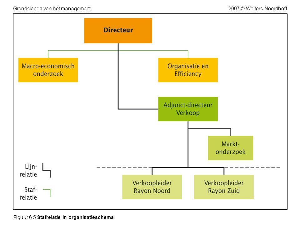 2007 © Wolters-NoordhoffGrondslagen van het management Figuur 6.5 Stafrelatie in organisatieschema