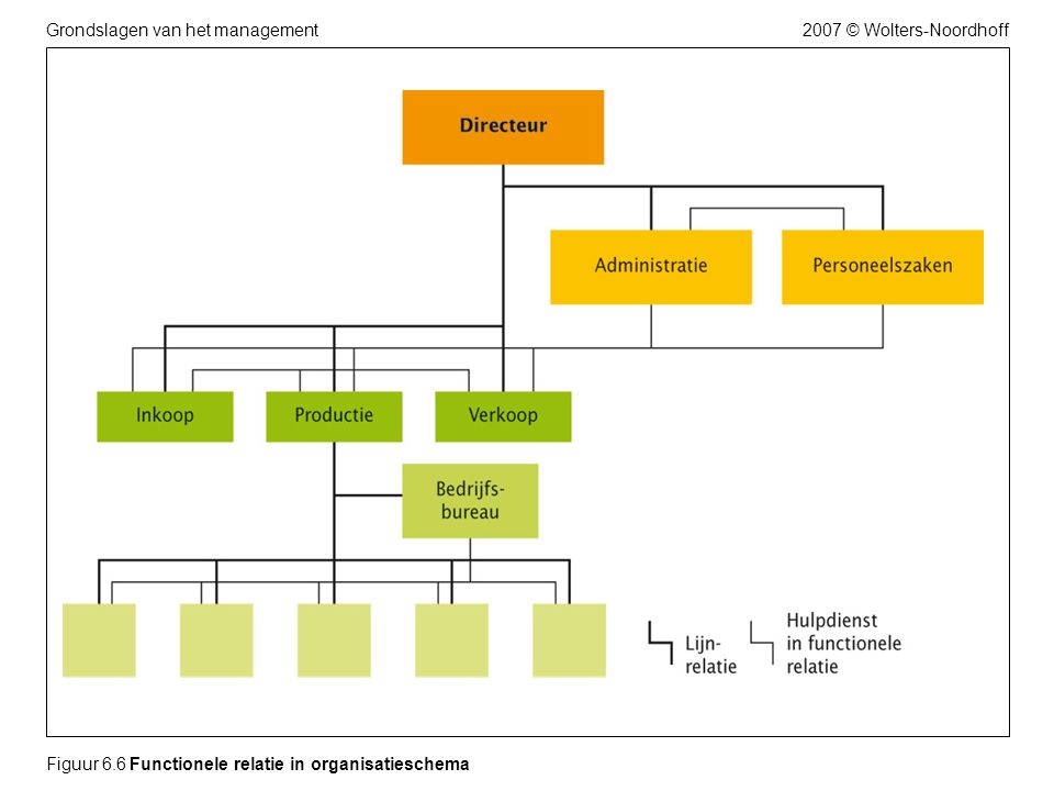 2007 © Wolters-NoordhoffGrondslagen van het management Figuur 6.7 De diensten van onze stafafdelingen sluiten aan op onze wensen...