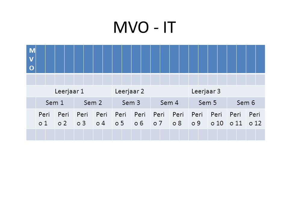 Opleiding – tijd Standaard:  Dipl BOL 3 -- MBO BOL 4 / werken – 3 jaar = 3 * 40 = 120 weken  1 periode = 10 weken Verkort:  Dipl BOL 3 -- MBO BOL 4 – 2 jaar = 2 * 40 = 80 weken  1 periode = 6 2/3 weken Verlengd:  Dipl BOL 3 of Bol 2 -- werken – 4 jaar = 4 * 40 = 160 weken (of langer)  1 periode = 13 1/3 weken