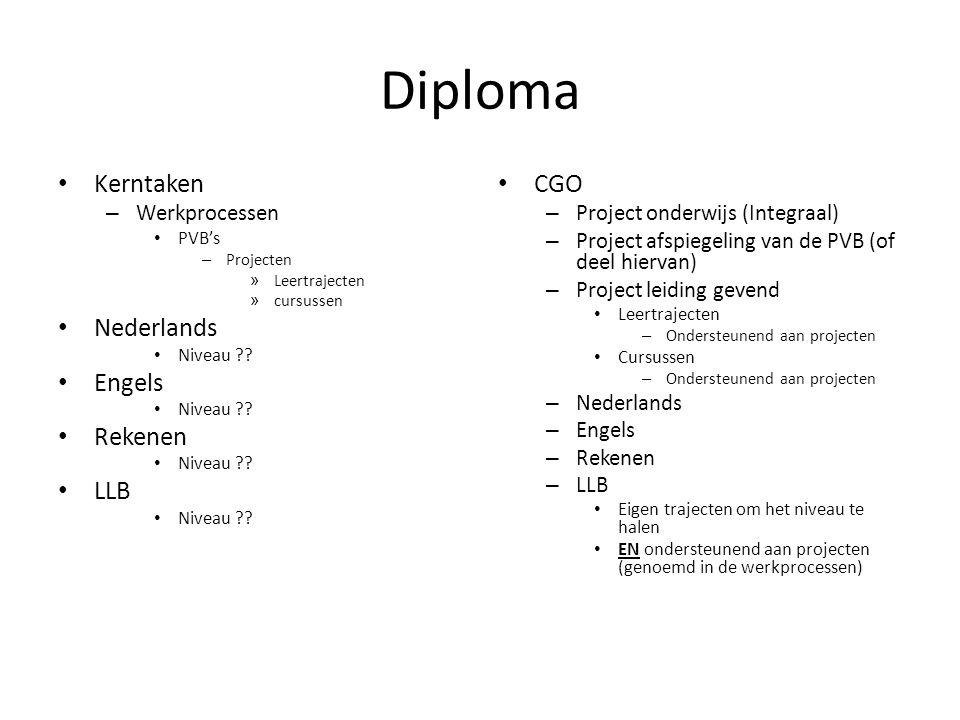 Diploma Kerntaken – Werkprocessen PVB's – Projecten » Leertrajecten » cursussen Nederlands Niveau .