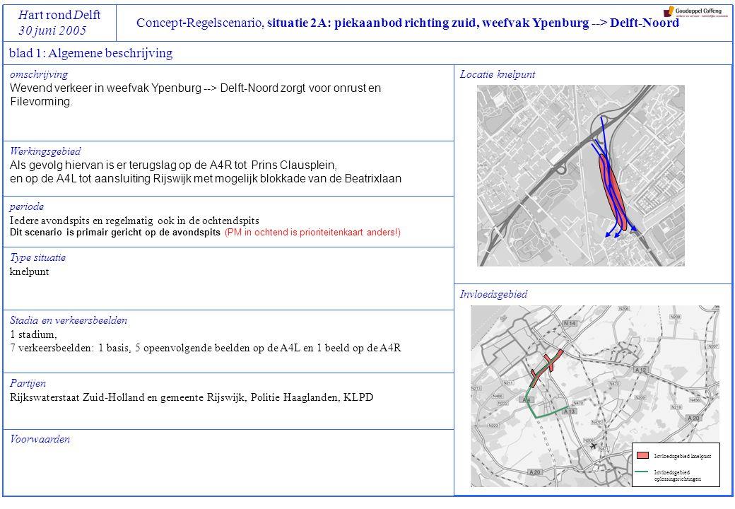 Concept-Regelscenario, situatie 2A: piekaanbod richting zuid, weefvak Ypenburg --> Delft-Noord Hart rond Delft 30 juni 2005 blad 2: Specifieke Beleidsdoelen, Referentiekaders en Regelstrategieën Referentiekaders geaccepteerd: gemiddelde en maximale reistijden in werkingsperiode van scenario op volgende trajecten tenminste gelijk houden aan situatie nu (medio 2005), pm tzt aanvullen met meetgegevens: A4L  A13R A4R  A13R geen toename van filezwaarte over totale (deel)net binnen invloedsgebied van scenario randvoorwaarden: geen blokkades in de knooppunten Ypenburg en Prins Clausplein gelimiteerde wachtrij voor toeritten: vanaf Rijswijk op A13R (voor details zie verkeersbeeldkaarten) vanaf Plaspoelpolder op A4L (kruispunt Diepenhorstlaan – Veraartlaan) vanaf Prinses Beatrixlaan op A4L geen extra sluipverkeer op route via Laan van Hoornwijck en Singel en via Delftweg naar aansluiting Delft-noord ideaal: spreiding van reistijden op bovengenoemde trajecten gedurende spitsperiode reduceren reistijd op bovengenoemde trajecten maximaal 2 x vrije reistijd Regelstrategie AVONDSPITS Prioriteit 1 Prioriteit 2 Prioriteit 3 Prioriteit 4 Prioriteit 5 Beleidsdoelen betere betrouwbaarheid, elke tijdwinst is mooi meegenomen voorkom blokkades van verkeersstromen die niet langs bottleneck hoeven verbeter afwikkeling, rekening houdend met de prioriteitenkaart Haaglanden