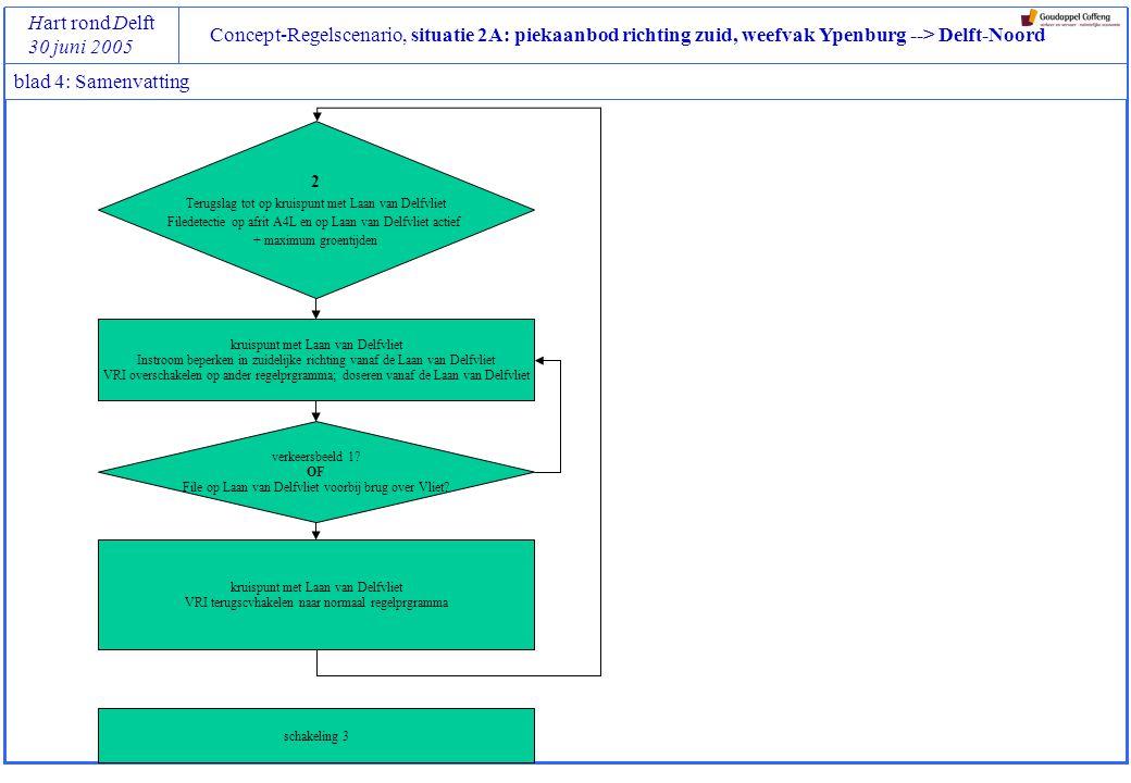 Concept-Regelscenario, situatie 2A: piekaanbod richting zuid, weefvak Ypenburg --> Delft-Noord Hart rond Delft 30 juni 2005 blad 4: Samenvatting kruispunt met Laan van Delfvliet Instroom beperken in zuidelijke richting vanaf de Laan van Delfvliet VRI overschakelen op ander regelprgramma; doseren vanaf de Laan van Delfvliet 2 Terugslag tot op kruispunt met Laan van Delfvliet Filedetectie op afrit A4L en op Laan van Delfvliet actief + maximum groentijden verkeersbeeld 1.