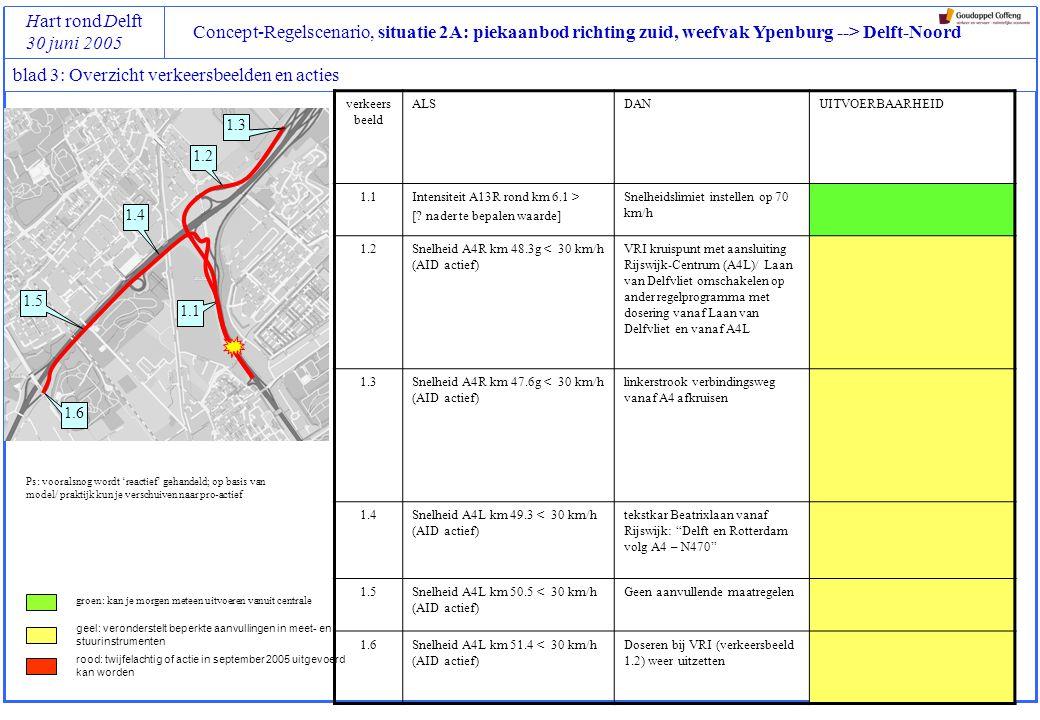 Concept-Regelscenario, situatie 2A: piekaanbod richting zuid, weefvak Ypenburg --> Delft-Noord Hart rond Delft 30 juni 2005 blad 4: Verkeersbeeld 1.1 (stadium 1, verkeersbeeld 1) Locatie van triggers Opmerkingen 1.1 Aanpak en locatie van maatregelen Opmerkingen KenmerkenActies WaarAfwikkelingsproblemen blijven beperkt tot het weefvak WatIntensiteit A13R rond km 6.1 GrenswaardeI > [.