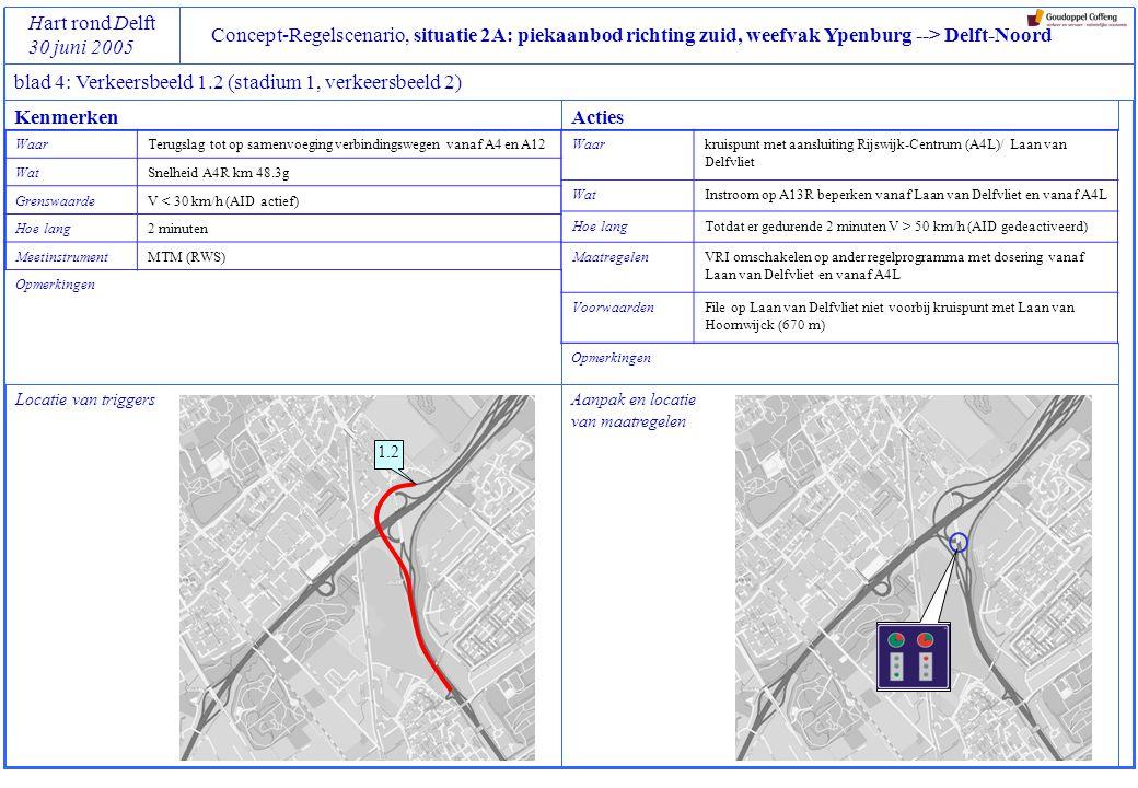 Concept-Regelscenario, situatie 2A: piekaanbod richting zuid, weefvak Ypenburg --> Delft-Noord Hart rond Delft 30 juni 2005 blad 4: Verkeersbeeld 1.2 (stadium 1, verkeersbeeld 2) Locatie van triggers Opmerkingen 1.2 Aanpak en locatie van maatregelen Opmerkingen KenmerkenActies WaarTerugslag tot op samenvoeging verbindingswegen vanaf A4 en A12 WatSnelheid A4R km 48.3g GrenswaardeV < 30 km/h (AID actief) Hoe lang2 minuten MeetinstrumentMTM (RWS) Waarkruispunt met aansluiting Rijswijk-Centrum (A4L)/ Laan van Delfvliet WatInstroom op A13R beperken vanaf Laan van Delfvliet en vanaf A4L Hoe langTotdat er gedurende 2 minuten V > 50 km/h (AID gedeactiveerd) MaatregelenVRI omschakelen op ander regelprogramma met dosering vanaf Laan van Delfvliet en vanaf A4L VoorwaardenFile op Laan van Delfvliet niet voorbij kruispunt met Laan van Hoornwijck (670 m)