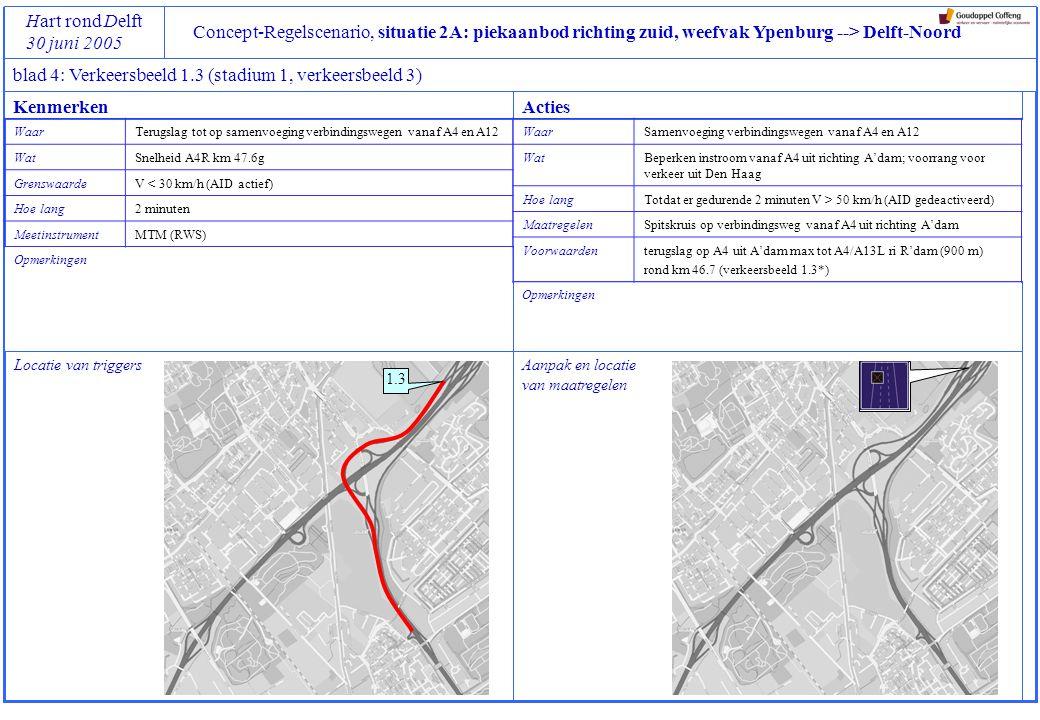 Concept-Regelscenario, situatie 2A: piekaanbod richting zuid, weefvak Ypenburg --> Delft-Noord Hart rond Delft 30 juni 2005 blad 4: Verkeersbeeld 1.4 (stadium 1, verkeersbeeld 4) Locatie van triggers Opmerkingen 1.4 Aanpak en locatie van maatregelen Opmerkingen: KenmerkenActies WaarTerugslag tot op het weefvak A4L Plaspoelpolder – Ypenburg WatSnelheid A4L km 49.3 GrenswaardeV < 30 km/h (AID actief) Hoe lang2 minuten MeetinstrumentMTM (RWS) WaarPrinses Beatrixlaan uit de richting Rijswijk WatInstroom op A13R beperken vanaf A4L Hoe langTotdat er gedurende 2 minuten V > 50 km/h (AID gedeactiveerd) MaatregelenRerouten van verkeer richting Delft en R'dam via A4west en Kruithuisweg m.b.v.