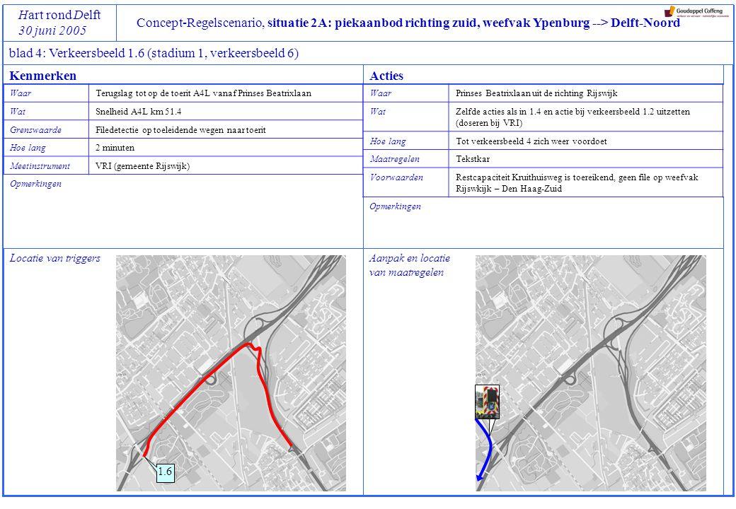 Concept-Regelscenario, situatie 2A: piekaanbod richting zuid, weefvak Ypenburg --> Delft-Noord Hart rond Delft 30 juni 2005 blad 4: Verkeersbeeld 1.6 (stadium 1, verkeersbeeld 6) Locatie van triggers Opmerkingen 1.6 Aanpak en locatie van maatregelen Opmerkingen KenmerkenActies WaarTerugslag tot op de toerit A4L vanaf Prinses Beatrixlaan WatSnelheid A4L km 51.4 GrenswaardeFiledetectie op toeleidende wegen naar toerit Hoe lang2 minuten MeetinstrumentVRI (gemeente Rijswijk) WaarPrinses Beatrixlaan uit de richting Rijswijk WatZelfde acties als in 1.4 en actie bij verkeersbeeld 1.2 uitzetten (doseren bij VRI) Hoe langTot verkeersbeeld 4 zich weer voordoet MaatregelenTekstkar VoorwaardenRestcapaciteit Kruithuisweg is toereikend, geen file op weefvak Rijswkijk – Den Haag-Zuid