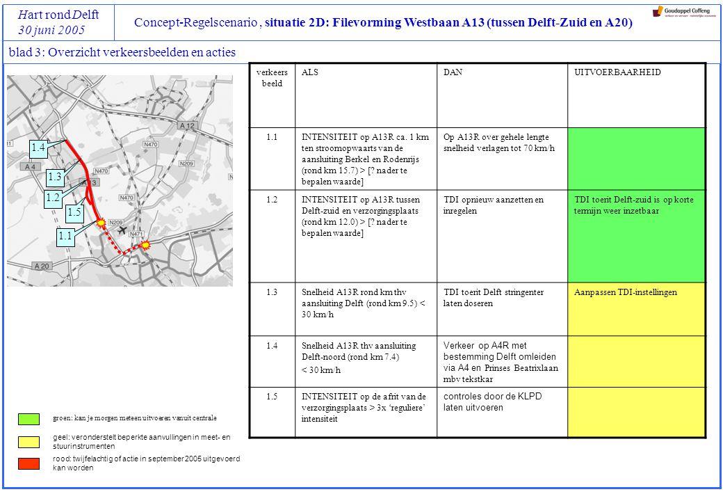 Concept-Regelscenario situatie 2D: Filevorming Westbaan A13 (tussen Delft-Zuid en A20) Hart rond Delft 30 juni 2005 blad 4: Verkeersbeeld 1.1 (stadium 1, verkeersbeeld 1.1) Locatie van triggers opmerkingen Aanpak en locatie van maatregelen opmerkingen: Snelheid op A13 wordt binnenkort verlaagd tot 100 km/h; eerst effect van die maatregel afwachten en eventueel daarna snelheid verder verlagen tot 70 km/h KenmerkenActies WaarTerugslag file op A13R tot aan aansluiting Delft-zuid WatINTENSITEIT op A13R ca.