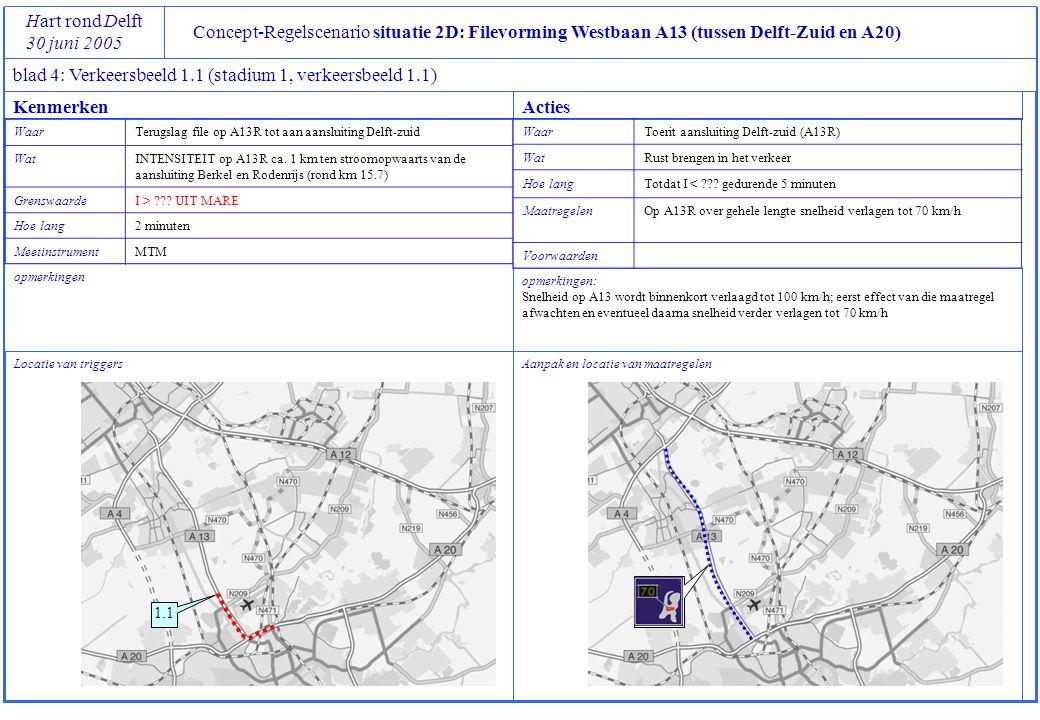 Concept-Regelscenario situatie 2D: Filevorming Westbaan A13 (tussen Delft-Zuid en A20) Hart rond Delft 30 juni 2005 blad 4: Verkeersbeeld 1.2 (stadium 1, verkeersbeeld 1.2) Locatie van triggers opmerkingen Aanpak en locatie van maatregelen opmerkingen: Koppeling tussen TDI met VRI op Kruithuisplein is noodzakelijk om blokkade van het KH-plein te voorkomen KenmerkenActies WaarTerugslag file op A13R tot aan aansluiting Delft-zuid WatINTENSITEIT op A13R tussen Delft-zuid en verzorgingsplaats (rond km 12.0) GrenswaardeI > ??.