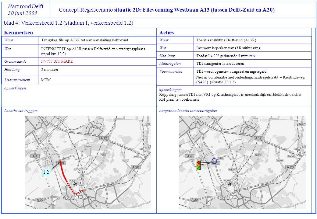 Concept-Regelscenario situatie 2D: Filevorming Westbaan A13 (tussen Delft-Zuid en A20) Hart rond Delft 30 juni 2005 blad 4: Verkeersbeeld 1.2 (stadium 1, verkeersbeeld 1.2) Locatie van triggers opmerkingen Aanpak en locatie van maatregelen opmerkingen: Koppeling tussen TDI met VRI op Kruithuisplein is noodzakelijk om blokkade van het KH-plein te voorkomen KenmerkenActies WaarTerugslag file op A13R tot aan aansluiting Delft-zuid WatINTENSITEIT op A13R tussen Delft-zuid en verzorgingsplaats (rond km 12.0) GrenswaardeI > .