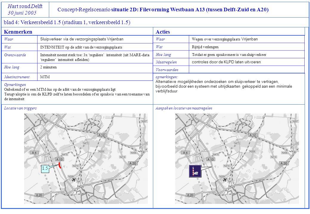 Concept-Regelscenario situatie 2D: Filevorming Westbaan A13 (tussen Delft-Zuid en A20) Hart rond Delft 30 juni 2005 blad 4: Verkeersbeeld 1.5 (stadium 1, verkeersbeeld 1.5) Locatie van triggers Opmerkingen Onbekend of er een MTM-lus op de afrit van de verzorgingsplaats ligt Terugvaloptie is om de KLPD zelf te laten beoordelen of er sprake is van een toename van de intensiteit Aanpak en locatie van maatregelen opmerkingen: Alternatieve mogelijkheden onderzoeken om sluipverkeer te vertragen, bijvoorbeeld door een systeem met uitrijdkaarten gekoppeld aan een minimale verblijfsduur KenmerkenActies Waar Sluipverkeer via de verzorgingsplaats Vrijenban WatINTENSITEIT op de afrit van de verzorgingsplaats GrenswaardeIntensiteit neemt sterk toe: 3x 'reguliere' intensiteit (uit MARE-data 'reguliere' intensiteit afleiden) Hoe lang2 minuten MeetinstrumentMTM Waar Wegen over verzorgingsplaats Vrijenban WatRijtijd verlengen Hoe langTotdat er geen sprake meer is van sluipverkeer Maatregelen controles door de KLPD laten uitvoeren Voorwaarden 1.5