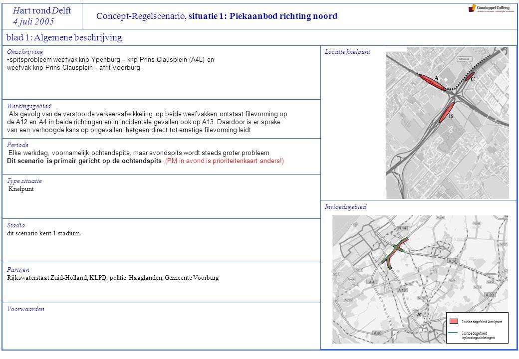 Concept-Regelscenario, situatie 1: Piekaanbod richting noord Hart rond Delft 4 juli 2005 blad 2: Specifieke Beleidsdoelen, Referentiekaders en Regelstrategieën Referentiekaders geaccepteerd: gemiddelde en maximale reistijden in werkingsperiode van scenario op volgende trajecten tenminste gelijk houden aan situatie nu (medio 2005), pm tzt aanvullen met meetgegevens: A13, Delft-Noord  Ypenburg  Clausplein  afrit Voorburg A12, Nootdorp  Clausplein  afrit Voorburg A4, Leidschendam  Clausplein  afrit Voorburg geen toename van filezwaarte over totale (deel)net binnen invloedsgebied van scenario randvoorwaarden: geen blokkades in knooppunt Ypenburg geen extra sluipverkeer op wegen door de wijk Ypenburg hoofdroutes die langs Den Haag lopen vrijhouden ideaal: spreiding van reistijden op bovengenoemde trajecten gedurende spitsperiode reduceren reistijd op bovengenoemde trajecten maximaal 2 x vrije reistijd Regelstrategie OCHTENDSPITS Prioriteit 1 Prioriteit 2 Prioriteit 3 Prioriteit 4 Prioriteit 5 Beleidsdoelen betere betrouwbaarheid, elke tijdwinst is mooi meegenomen voorkom blokkades van verkeersstromen die niet langs bottleneck hoeven verbeter afwikkeling, rekening houdend met de prioriteitenkaart Haaglanden verbeter verkeersveiligheid