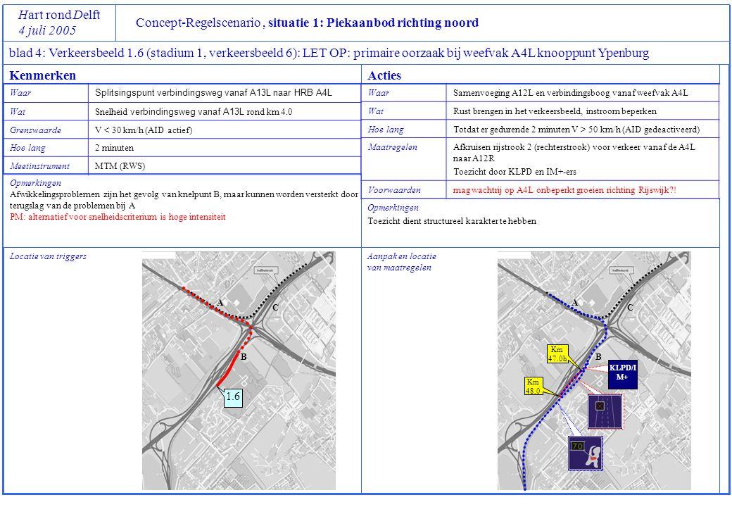 Concept-Regelscenario, situatie 1: Piekaanbod richting noord Hart rond Delft 4 juli 2005 blad 4: Verkeersbeeld 1.6 (stadium 1, verkeersbeeld 6): LET O