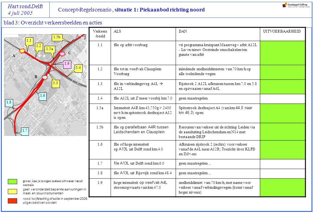 Concept-Regelscenario, situatie 1: Piekaanbod richting noord Hart rond Delft 4 juli 2005 blad 4: Verkeersbeeld 1.1 (stadium 1, verkeersbeeld 1) Locatie van triggers Opmerkingen Aanpak en locatie van maatregelen Opmerkingen KenmerkenActies WaarAfrit Voorburg A12L WatIntensiteit op afrit km 5,225 GrenswaardeI > 1800 mvt/h Hoe lang2 minuten MeetinstrumentVRI (gemeente Leidschendam-Voorburg) WaarA12L Prins Clausplein – afrit Voorburg: van km 6,4 naar km 5,0 VRI kruispunt Maanweg – afrit A12L - Laan van nieuw Oosteinde WatUitstroom van verkeer vanaf afrit vergroten Hoe langIntensiteit 70 km/h MaatregelenSpitsstrook deeltraject A12 (van km 6,4 naar km 5,0) open Overschakelen naar ander regelprogramma (maximum groentijd verlengen) VoorwaardenAfspraken maken met gemeente Voorburg over maximale wachtrijlengtes op Prins Bernhardlaan en op Maanweg 1.1 A B C A B C