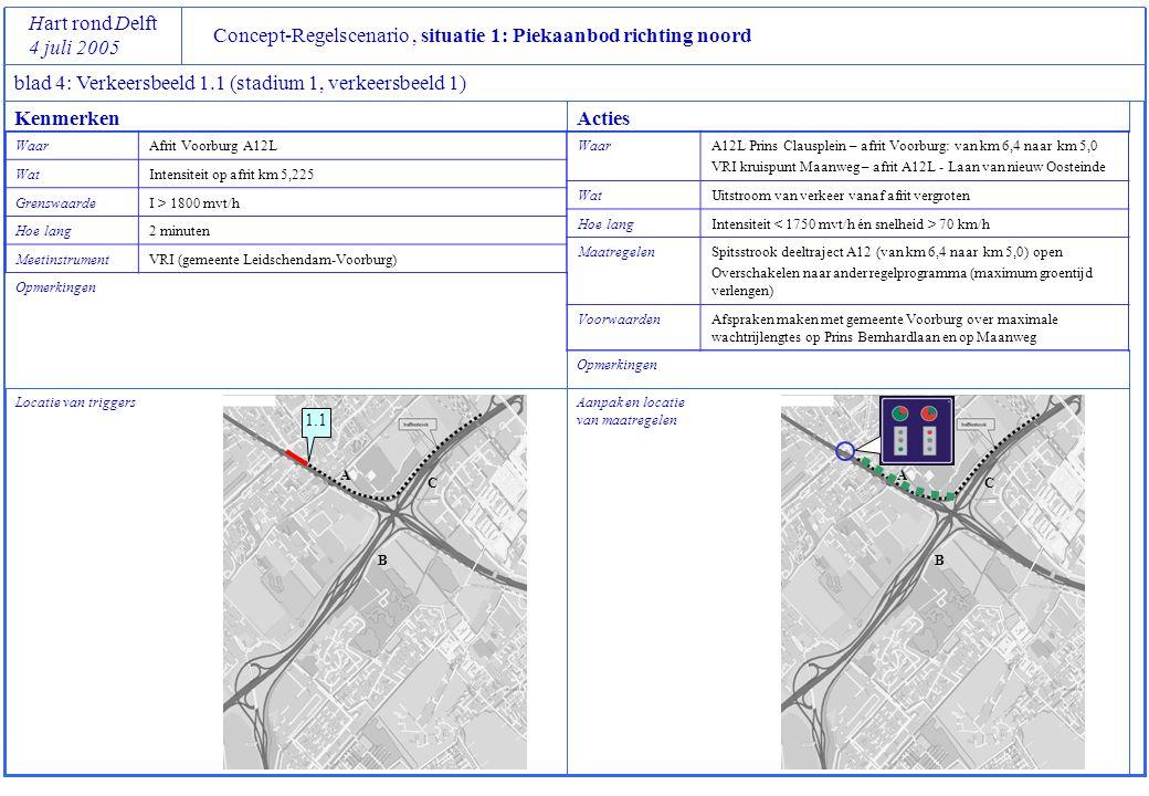 Concept-Regelscenario, situatie 1: Piekaanbod richting noord Hart rond Delft 4 juli 2005 blad 4: Verkeersbeeld 1.2 (stadium 1, verkeersbeeld 2) Locatie van triggers Opmerkingen Aanpak en locatie van maatregelen Opmerkingen KenmerkenActies Waar Weefvak knp Prins Clausplein - afrit Voorburg (halverwege) WatSnelheid op weefvak A12L rond km 5.5 GrenswaardeV < 30 km/h (AID actief) Hoe lang2 minuten MeetinstrumentMTM (RWS) WaarOp alle toeleidende verbindingswegen vanaf A12, A13 en A4 WatRust brengen in verkeer (verkleinen snelheidsverschillen) Hoe langTotdat er gedurende 2 minuten geen file meer wordt gedetecteerd MaatregelenSnelheidslimiet instellen op 70 km/h Voorwaarden- 1.2 A B C A B C