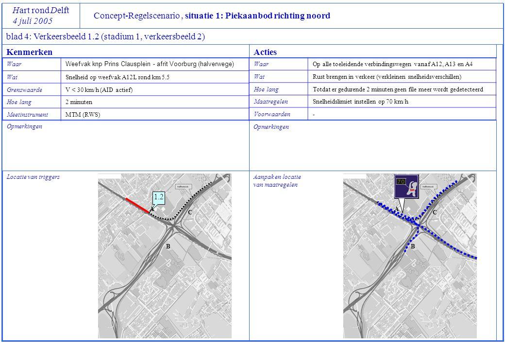 Concept-Regelscenario, situatie 1: Piekaanbod richting noord Hart rond Delft 4 juli 2005 blad 4: Verkeersbeeld 1.3 (stadium 1, verkeersbeeld 3) Locatie van triggers Opmerkingen Aanpak en locatie van maatregelen Opmerkingen Met buffer op A12 is extra opstelruimte voor de te doseren stroom, uitstel verkeersbeeld 1.4) KenmerkenActies Waar Splitsingspunt weefvak A4L naar A12L en A12R WatSnelheid A4L rond km 46.4h GrenswaardeV < 30 km/h (AID actief) Hoe lang2 minuten MeetinstrumentMTM (RWS) WaarSamenvoeging A12L en verbindingsboog vanaf weefvak A4L WatInstroom vanaf A12L beperken (vanuit Zoetermeer) Uitstroom vanaf A4L verhogen (vanaf A4/A13 uit het zuiden) Hoe langTotdat er gedurende 2 minuten V > 50 km/h (AID gedeactiveerd) MaatregelenLinkerrijstrook A12L afkruisen tussen km 7.0 en 5.8 en opzwaaien vanaf A4L Voorwaardenfile op A12L voor doseerpunt maximaal tot splitspunt naar A4L en A4R 1.3 Km 7.0 Km 5.8 A B C A B C