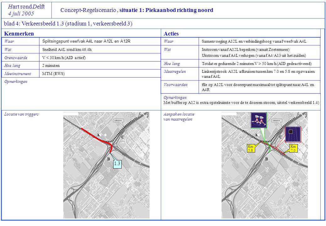 Concept-Regelscenario, situatie 1: Piekaanbod richting noord Hart rond Delft 4 juli 2005 blad 4: Verkeersbeeld 1.4 (stadium 1, verkeersbeeld 4) Locatie van triggers Opmerkingen Aanpak en locatie van maatregelen Opmerkingen In de regelstrategie is de A12L lager geprioriteerd dan de A4.