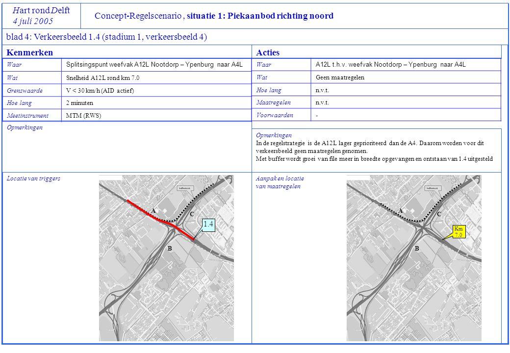 Concept-Regelscenario, situatie 1: Piekaanbod richting noord Hart rond Delft 4 juli 2005 blad 4: Verkeersbeeld 1.5a (stadium 1, verkeersbeeld 5a) Locatie van triggers Opmerkingen Aanpak en locatie van maatregelen Opmerkingen KenmerkenActies Waar Splitsingspunt HRB – parallelbaan A4R t.h.v.