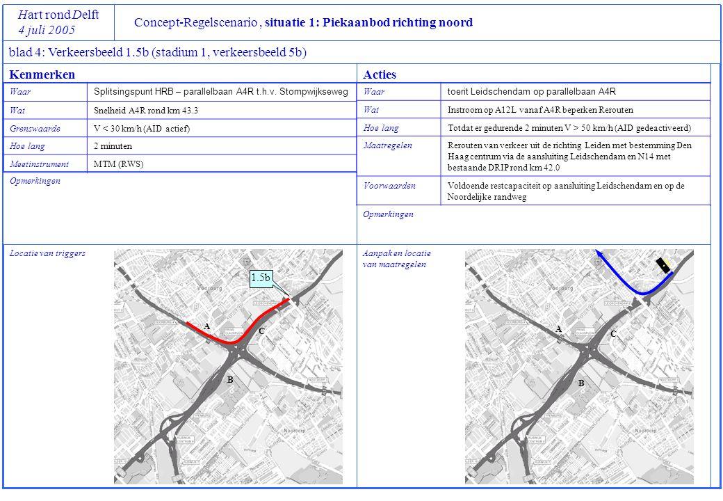 Concept-Regelscenario, situatie 1: Piekaanbod richting noord Hart rond Delft 4 juli 2005 blad 4: Verkeersbeeld 1.6 (stadium 1, verkeersbeeld 6): LET OP: primaire oorzaak bij weefvak A4L knooppunt Ypenburg Locatie van triggers Opmerkingen Afwikkelingsproblemen zijn het gevolg van knelpunt B, maar kunnen worden versterkt door terugslag van de problemen bij A PM: alternatief voor snelheidscriterium is hoge intensiteit Aanpak en locatie van maatregelen Opmerkingen Toezicht dient structureel karakter te hebben KenmerkenActies Waar Splitsingspunt verbindingsweg vanaf A13L naar HRB A4L Wat Snelheid verbindingsweg vanaf A13L rond km 4.0 GrenswaardeV < 30 km/h (AID actief) Hoe lang2 minuten MeetinstrumentMTM (RWS) WaarSamenvoeging A12L en verbindingsboog vanaf weefvak A4L WatRust brengen in het verkeersbeeld, instroom beperken Hoe langTotdat er gedurende 2 minuten V > 50 km/h (AID gedeactiveerd) MaatregelenAfkruisen rijstrook 2 (rechterstrook) voor verkeer vanaf de A4L naar A12R Toezicht door KLPD en IM+-ers Voorwaardenmag wachtrij op A4L onbeperkt groeien richting Rijswijk?.