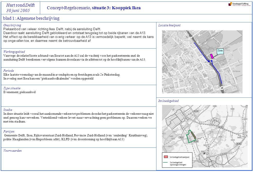 Concept-Regelscenario, situatie 3: Kooppiek Ikea Hart rond Delft 30 juni 2005 Omschrijving Piekaanbod van vekeer richting Ikea Delft, nabij de aansluiting Delft.