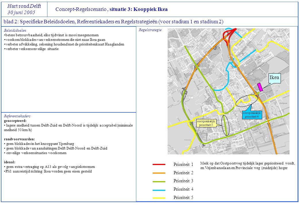 Concept-Regelscenario, situatie 3: Kooppiek Ikea Hart rond Delft 30 juni 2005 blad 2: Specifieke Beleidsdoelen, Referentiekaders en Regelstrategieën (voor stadium 1 en stadium 2) Referentiekaders geaccepteerd: lagere snelheid tussen Delft-Zuid en Delft-Noord is tijdelijk acceptabel (minimale snelheid 50 km/h) randvoorwaarden: geen blokkades in het knooppunt Ypenburg geen blokkade van aansluitingen Delft Delft-Noord en Delft-Zuid onveilige verkeerssituaties voorkomen ideaal: geen extra vertraging op A13 als gevolg van piekstromen PM: aan reistijd richting Ikea worden geen eisen gesteld Regelstrategie Prioriteit 1 Prioriteit 2 Prioriteit 3 Prioriteit 4 Prioriteit 5 Beleidsdoelen betere betrouwbaarheid, elke tijdwinst is mooi meegenomen voorkom blokkades van verkeersstromen die niet naar Ikea gaan verbeter afwikkeling, rekening houdend met de prioriteitenkaart Haaglanden verbeter verkeersonveilige situatie Ikea Merk op dat Oostpoortweg tijdelijk lager geprioriteerd wordt, en Vrijenbanselaan en Provinciale weg (zuidzijde) hoger oorsponkelijk prioriteit 4 oorsponkelijk prioriteit 5