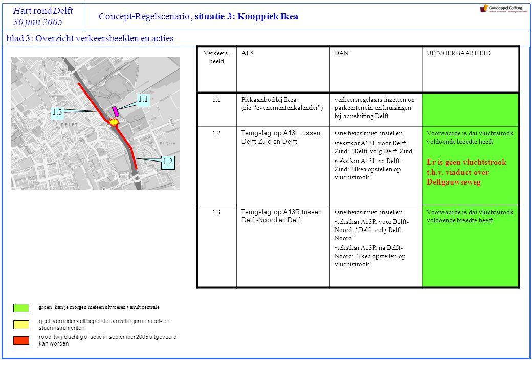 Concept-Regelscenario, situatie 3: Kooppiek Ikea Hart rond Delft 30 juni 2005 blad 3: Overzicht verkeersbeelden en acties Verkeers- beeld ALSDANUITVOERBAARHEID 1.1Piekaanbod bij Ikea (zie evenementenkalender ) verkeersregelaars inzetten op parkeerterrein en kruisingen bij aansluiting Delft 1.2 Terugslag op A13L tussen Delft-Zuid en Delft snelheidslimiet instellen tekstkar A13L voor Delft- Zuid: Delft volg Delft-Zuid tekstkar A13L na Delft- Zuid: Ikea opstellen op vluchtstrook Voorwaarde is dat vluchtstrook voldoende breedte heeft Er is geen vluchtstrook t.h.v.