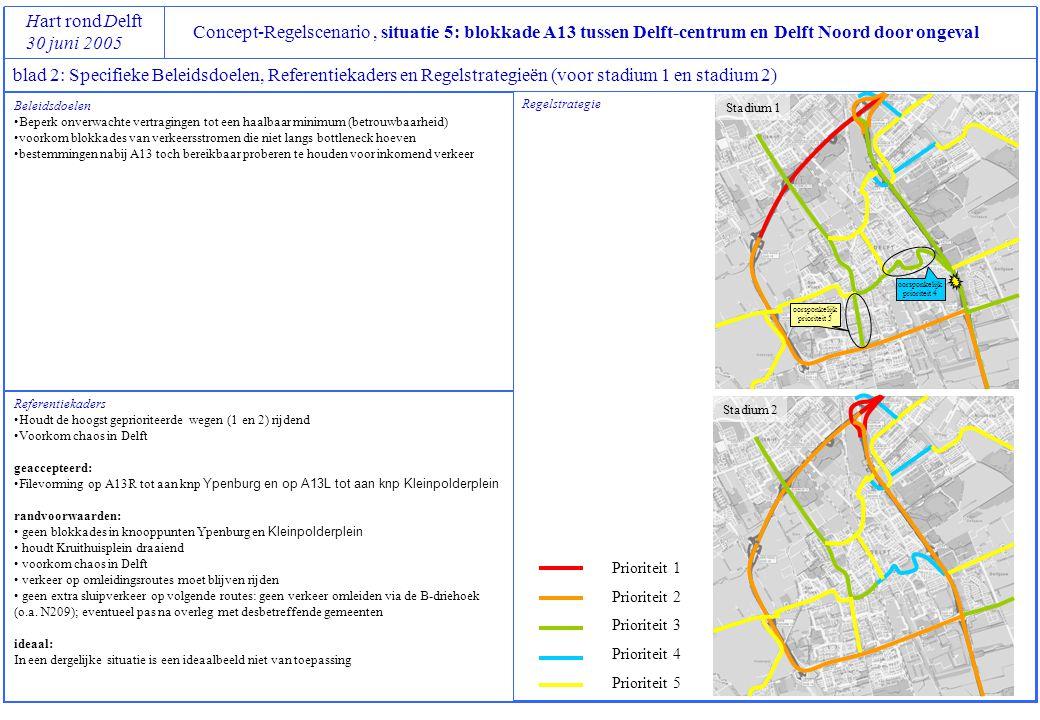 Concept-Regelscenario, situatie 5: blokkade A13 tussen Delft-centrum en Delft Noord door ongeval Hart rond Delft 30 juni 2005 blad 2: Specifieke Beleidsdoelen, Referentiekaders en Regelstrategieën (voor stadium 1 en stadium 2) Referentiekaders Houdt de hoogst geprioriteerde wegen (1 en 2) rijdend Voorkom chaos in Delft geaccepteerd: Filevorming op A13R tot aan knp Ypenburg en op A13L tot aan knp Kleinpolderplein randvoorwaarden: geen blokkades in knooppunten Ypenburg en Kleinpolderplein houdt Kruithuisplein draaiend voorkom chaos in Delft verkeer op omleidingsroutes moet blijven rijden geen extra sluipverkeer op volgende routes: geen verkeer omleiden via de B-driehoek (o.a.