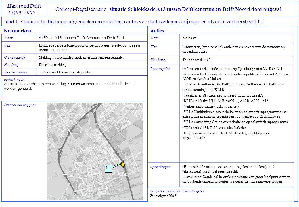 Concept-Regelscenario, situatie 5: blokkade A13 tussen Delft-centrum en Delft Noord door ongeval Hart rond Delft 30 juni 2005 blad 4: Stadium 1a: Instroom afgrendelen en omleiden, routes voor hulpverleners vrij (aan- en afvoer), verkeersbeeld 1.1 Locatie van triggers opmerkingen Als incident overdag op een werkdag plaatsvindt moet meteen alles uit de kast worden gehaald.