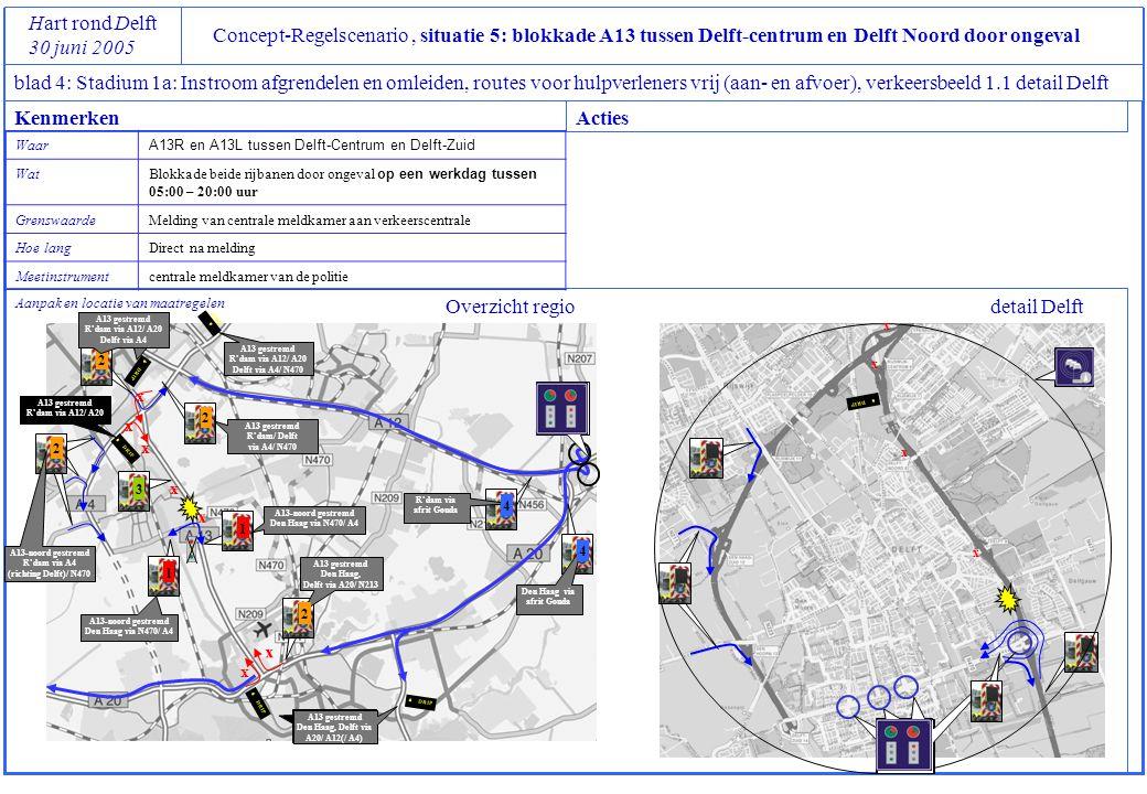 Concept-Regelscenario, situatie 5: blokkade A13 tussen Delft-centrum en Delft Noord door ongeval Hart rond Delft 30 juni 2005 blad 4: Stadium 1a: Instroom afgrendelen en omleiden, routes voor hulpverleners vrij (aan- en afvoer), verkeersbeeld 1.1 detail Delft Aanpak en locatie van maatregelen KenmerkenActies Waar A13R en A13L tussen Delft-Centrum en Delft-Zuid Wat Blokkade beide rijbanen door ongeval op een werkdag tussen 05:00 – 20:00 uur GrenswaardeMelding van centrale meldkamer aan verkeerscentrale Hoe langDirect na melding Meetinstrumentcentrale meldkamer van de politie S DRIP x x x x x x x x x x A13 gestremd R'dam via A12/ A20 A13 gestremd Delft, Den Haag via A20/ A12 A13 gestremd Den Haag, Delft via A20/ A12(/ A4) detail DelftOverzicht regio R'dam via afrit Gouda Den Haag via afrit Gouda A13 gestremd Den Haag, Delft via A20/ N213 A13-noord gestremd R'dam via A4 (richting Delft)/ N470 A13 gestremd R'dam via A12/ A20 S DRIP A13 gestremd R'dam via A12/ A20 Delft via A4/ N470 x A13-noord gestremd Den Haag via N470/ A4 A13-noord gestremd Den Haag via N470/ A4 1 1 2 2 2 4 4 3 S DRIP A13 gestremd R'dam via A12/ A20 Delft via A4 2 A13 gestremd R'dam/ Delft via A4/ N470