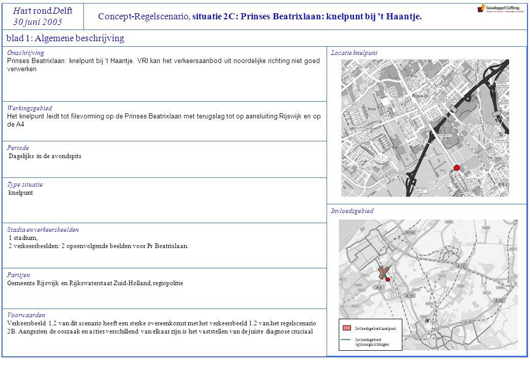 Concept-Regelscenario, situatie 2C: Prinses Beatrixlaan: knelpunt bij 't Haantje.