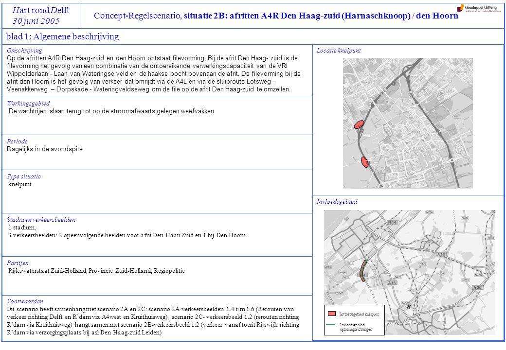 Concept-Regelscenario, situatie 2B: afritten A4R Den Haag-zuid (Harnaschknoop) / den Hoorn Hart rond Delft 30 juni 2005 blad 2: Specifieke Beleidsdoelen, Referentiekaders en Regelstrategieën voor stadium 1 Referentiekaders geaccepteerd: gemiddelde en maximale reistijden in werkingsperiode van scenario op volgende trajecten tenminste gelijk houden aan situatie nu (medio 2005), pm tzt aanvullen met meetgegevens: A4R (Prins Clausplein)  Den Haag-zuid (krp Wippolderlaan/ Laan van Wateringse veld) geen toename van filezwaarte over totale (deel)net binnen invloedsgebied van scenario randvoorwaarden: geen blokkades in de knooppunten Ypenburg gelimiteerde wachtrij voor VRI krp Wippolderlaan/ Laan van Wateringse veld: maximaal tot het puntstuk van de uitvoeger A4R ideaal: spreiding van reistijden op bovengenoemde trajecten gedurende spitsperiode reduceren reistijd op bovengenoemde trajecten maximaal 2 x vrije reistijd Regelstrategie Prioriteit 1 Prioriteit 2 Prioriteit 3 Prioriteit 4 Prioriteit 5 Beleidsdoelen voorkom blokkades van verkeersstromen die niet langs bottleneck hoeven verbeter afwikkeling, rekening houdend met de prioriteitenkaart Haaglanden verbeter de verkeersonveilige situatie