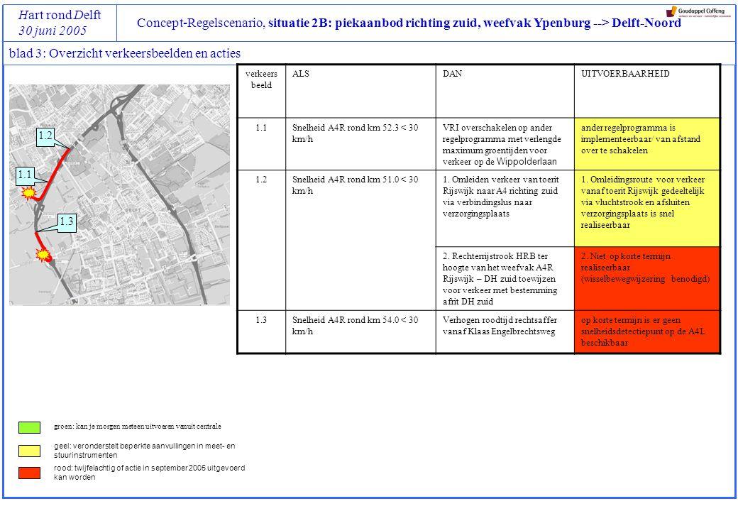Concept-Regelscenario, situatie 2B: afritten A4R Den Haag-zuid (Harnaschknoop) / den Hoorn Hart rond Delft 30 juni 2005 blad 4: Verkeersbeeld 1.1 (stadium 1, verkeersbeeld 1) Locatie van triggers opmerkingen Aanpak en locatie van maatregelen opmerkingen Eigenlijk is dit een maatregel die lokaal in het VRI-regelprogramma geïmplementeerd dient te worden en dus niet vanuit de centrale aan te sturen.
