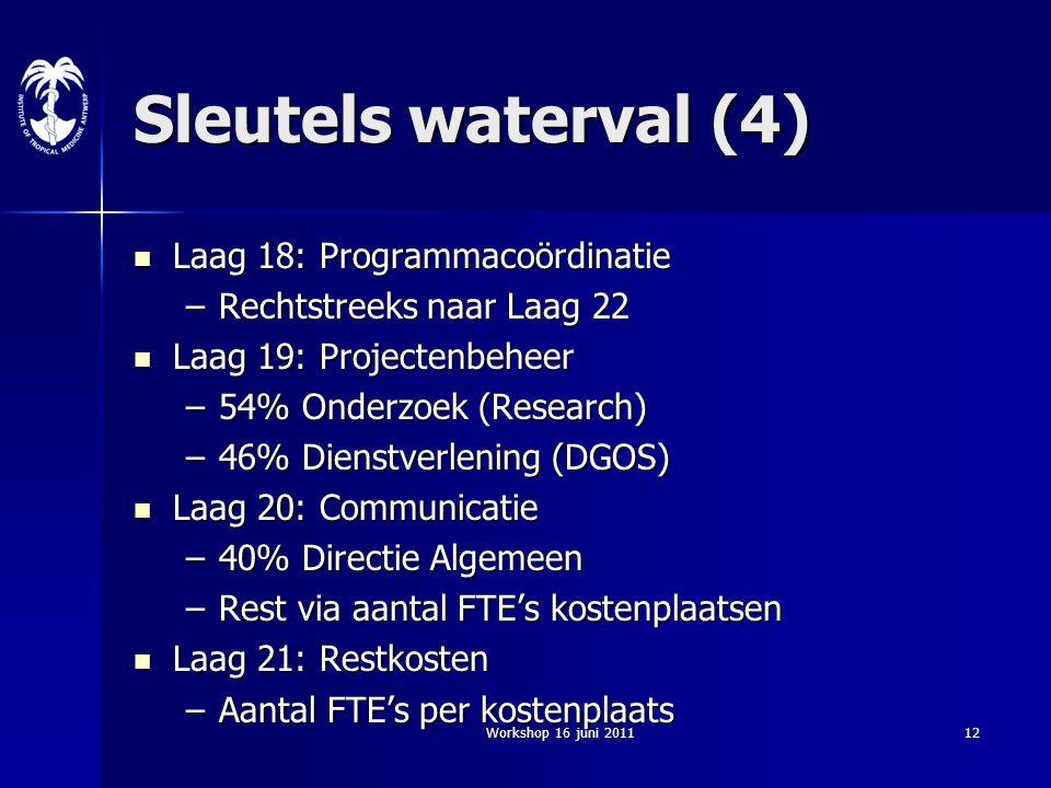 Workshop 16 juni 201112 Sleutels waterval (4) Laag 18: Programmacoördinatie Laag 18: Programmacoördinatie –Rechtstreeks naar Laag 22 Laag 19: Projecte