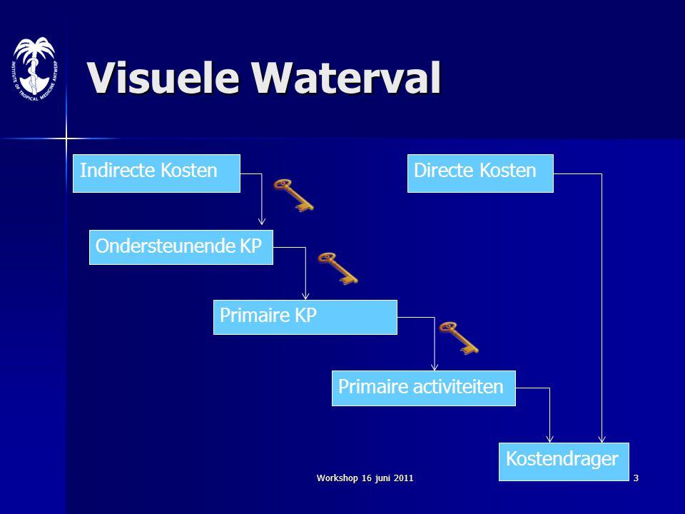 Workshop 16 juni 20113 Visuele Waterval Indirecte KostenDirecte Kosten Kostendrager Ondersteunende KP Primaire KP Primaire activiteiten