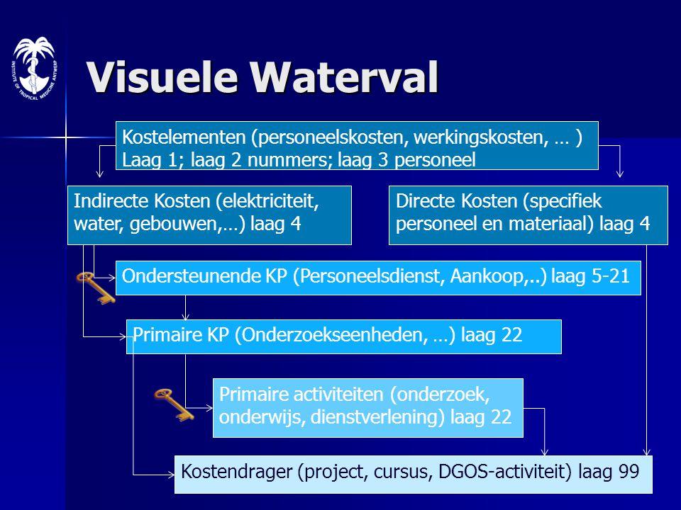 Workshop 16 juni 20114 Visuele Waterval Indirecte Kosten (elektriciteit, water, gebouwen,…) laag 4 Directe Kosten (specifiek personeel en materiaal) l