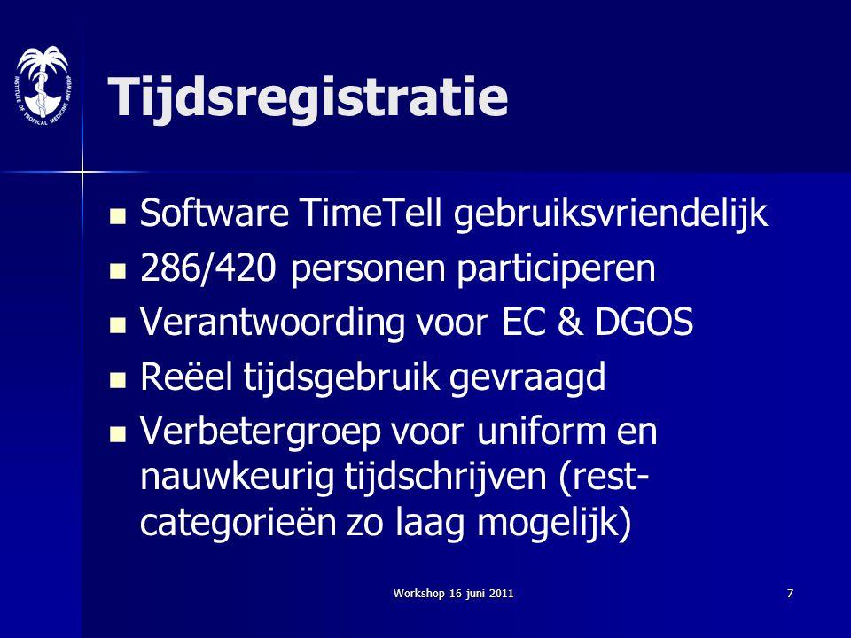 Workshop 16 juni 20117 Tijdsregistratie Software TimeTell gebruiksvriendelijk 286/420 personen participeren Verantwoording voor EC & DGOS Reëel tijdsg