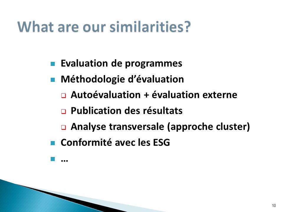 10 Evaluation de programmes Méthodologie d'évaluation  Autoévaluation + évaluation externe  Publication des résultats  Analyse transversale (approche cluster) Conformité avec les ESG …