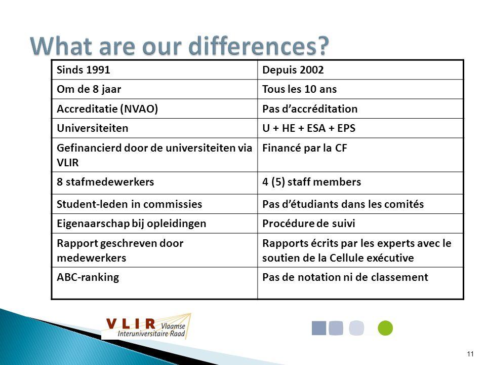 Sinds 1991Depuis 2002 Om de 8 jaarTous les 10 ans Accreditatie (NVAO)Pas d'accréditation UniversiteitenU + HE + ESA + EPS Gefinancierd door de univers